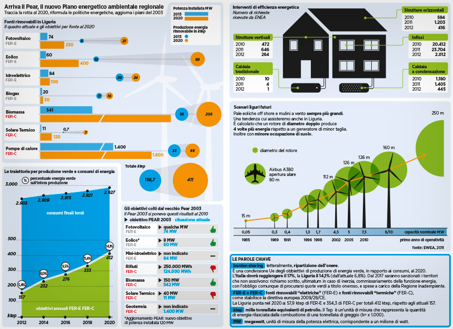 Il Secolo XIX più - infografiche - piano energetico ambientale