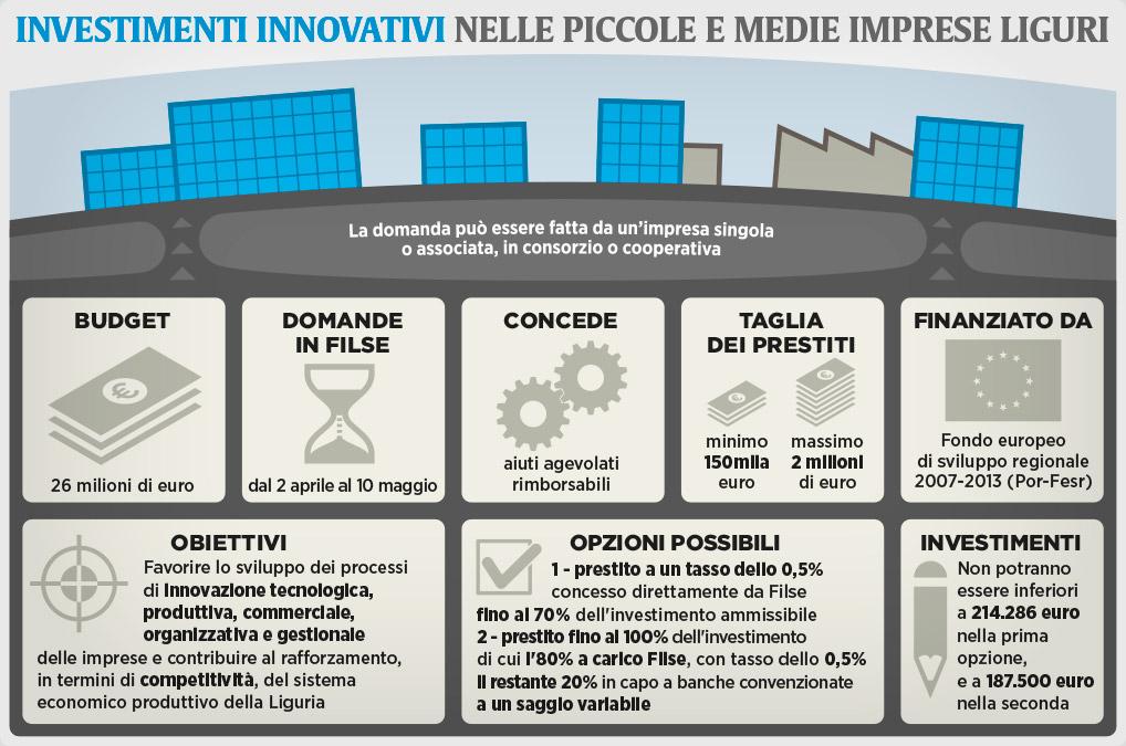 Il Secolo XIX più - infografiche - investimenti innovazione
