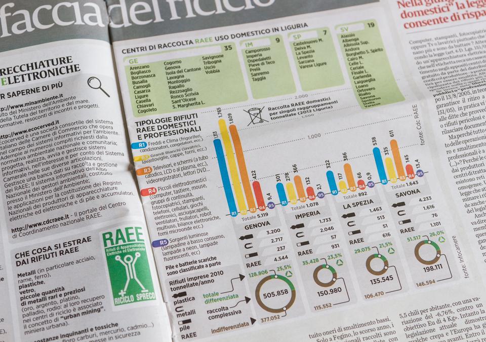 Il Secolo XIX più - infografiche